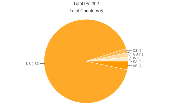 unique IP addresses recorded from compromised computers, 87 88%